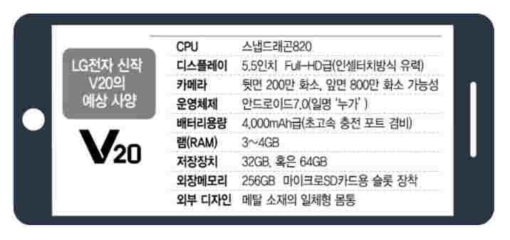 LG V20 specifikace