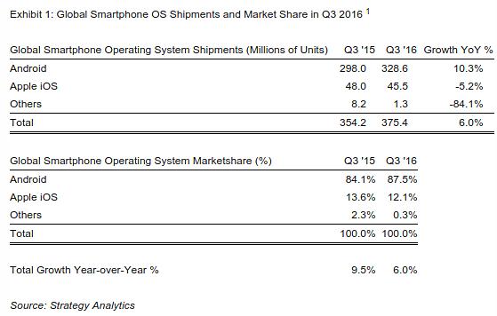 Android, Apple iOS srovnání
