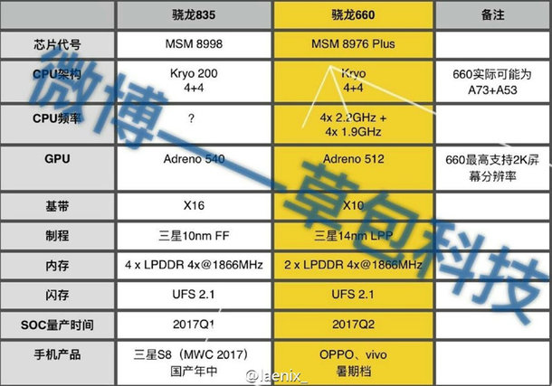 Snapdragon 835 a Galaxy S8