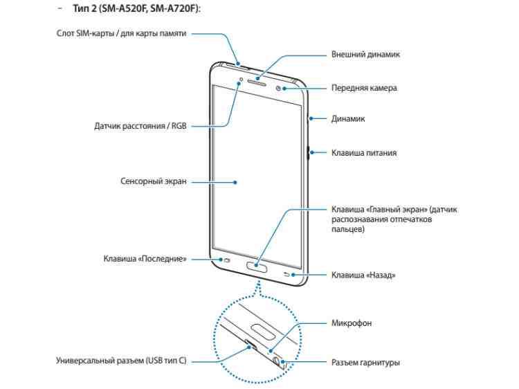 Návod na Samsung Galaxy A7 a A5