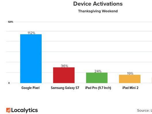Prodeje telefónů Google Pixel na díkuvzdání