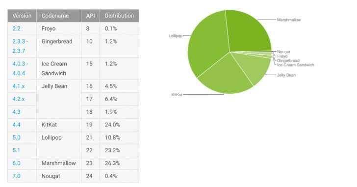 Jak se dařilo androidu? Android 7 má prozatím 0.4% Android trhu.