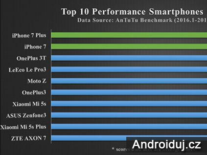 Server AnTuTu zveřejnil TOP skóre mobilů 2016   novinky
