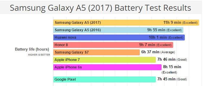 Samsung Galaxy A5 2017 bateriový test