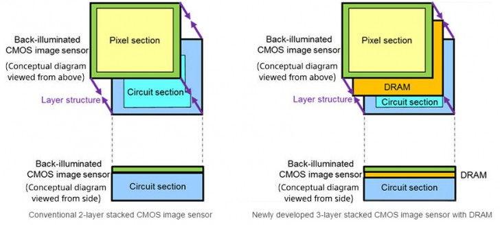 Nový foto senzor od Sony dokáže 1080p@1000fps video díky on-chip RAM