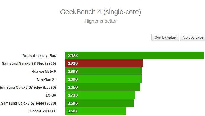 Samsung Galaxy S8+ test (Single Core)