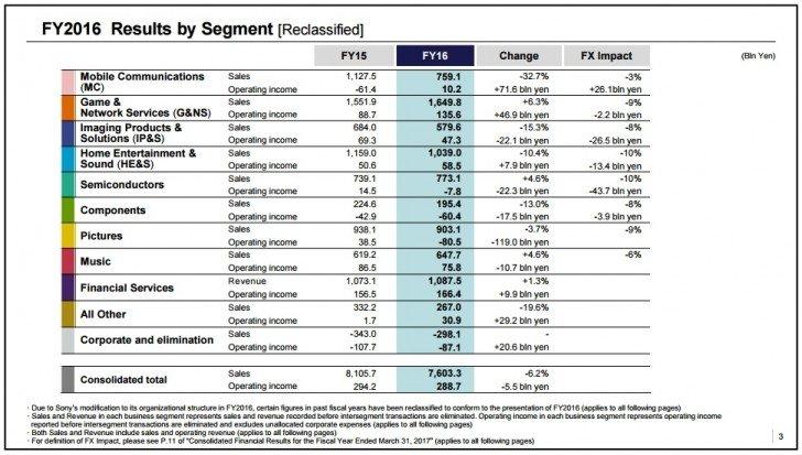 Finanční výsledky podle segmentů