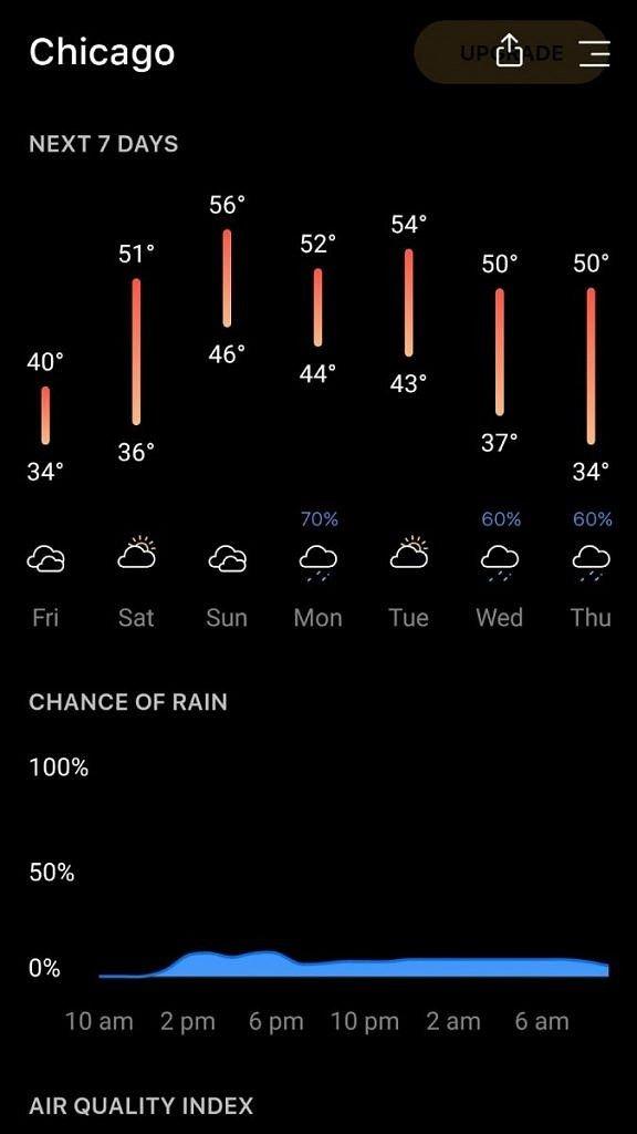 Podrobné počasí na jednom místě