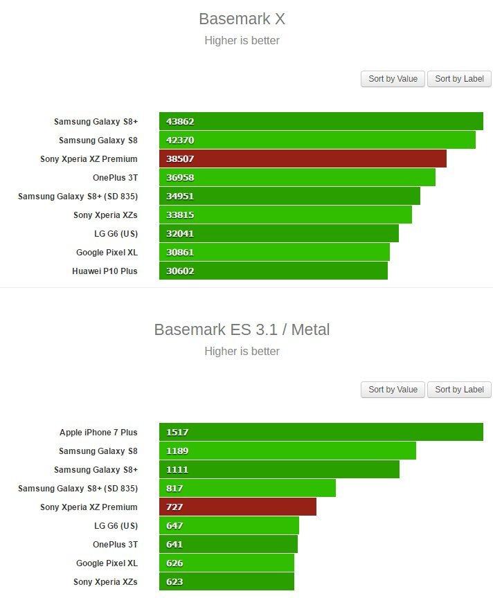 Xperia XZ Premium test