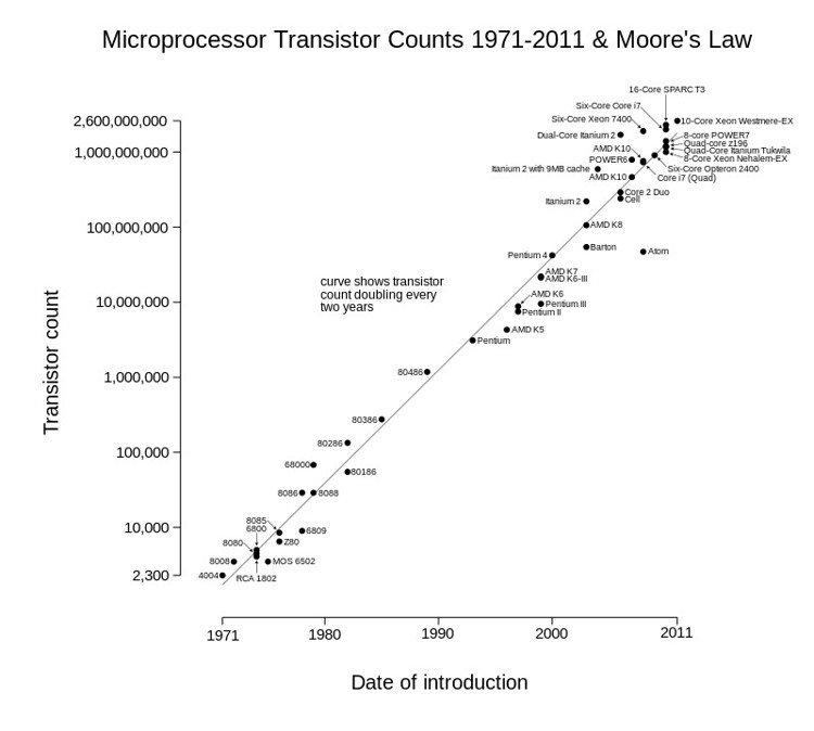 Počet tranzistorů neustále roste již od roku 1971