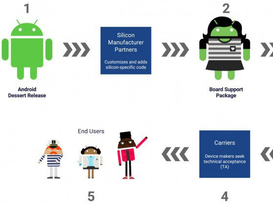 Rychlejší dostupnost aktualizací Google Android. To je projekt Treble.