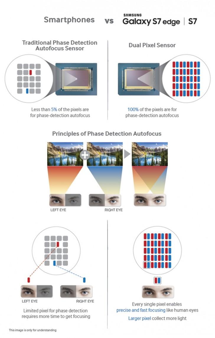 Dual Pixel Samsung