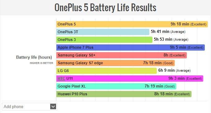 OnePlus 5 výdrž
