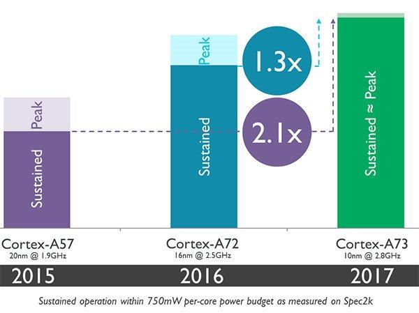 Cortex-A73 s Kirin 970 čip (Huawei)