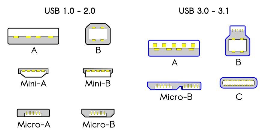 USB konektory podle módu
