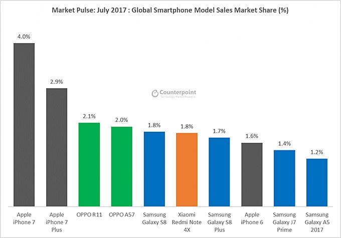 Huawei nemá TOP telefony, ale Apple ano