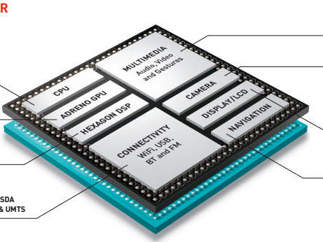 Co je to čip / SoC - system on chip