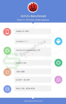 Nokia 2 AnTuTu