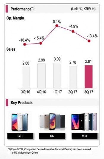 LG statistiky