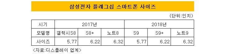 Samsung Galaxy S9 vstoupí do velko produkce v Prosinci.