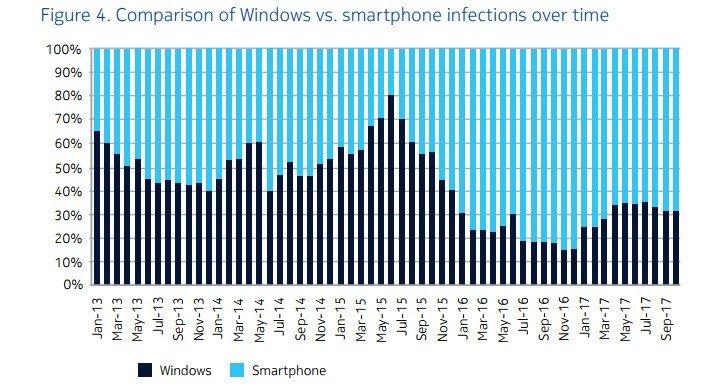 Windows vs Chytré telefony