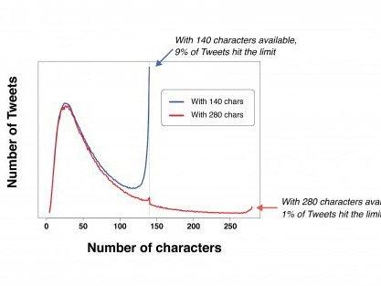 Twitter přepnul na 280 znakový limit
