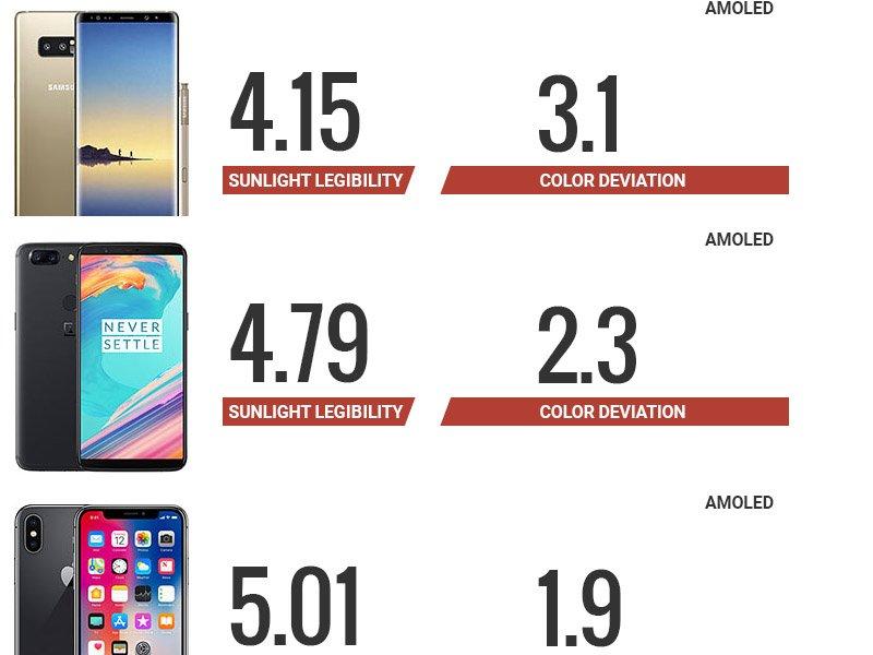 TOP 3 telefony 2017: Nejlepší displeje