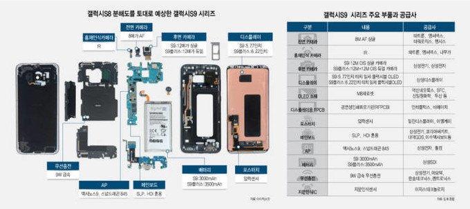 Samsung Galaxy S9 a S9+ kamery a hardware detailně