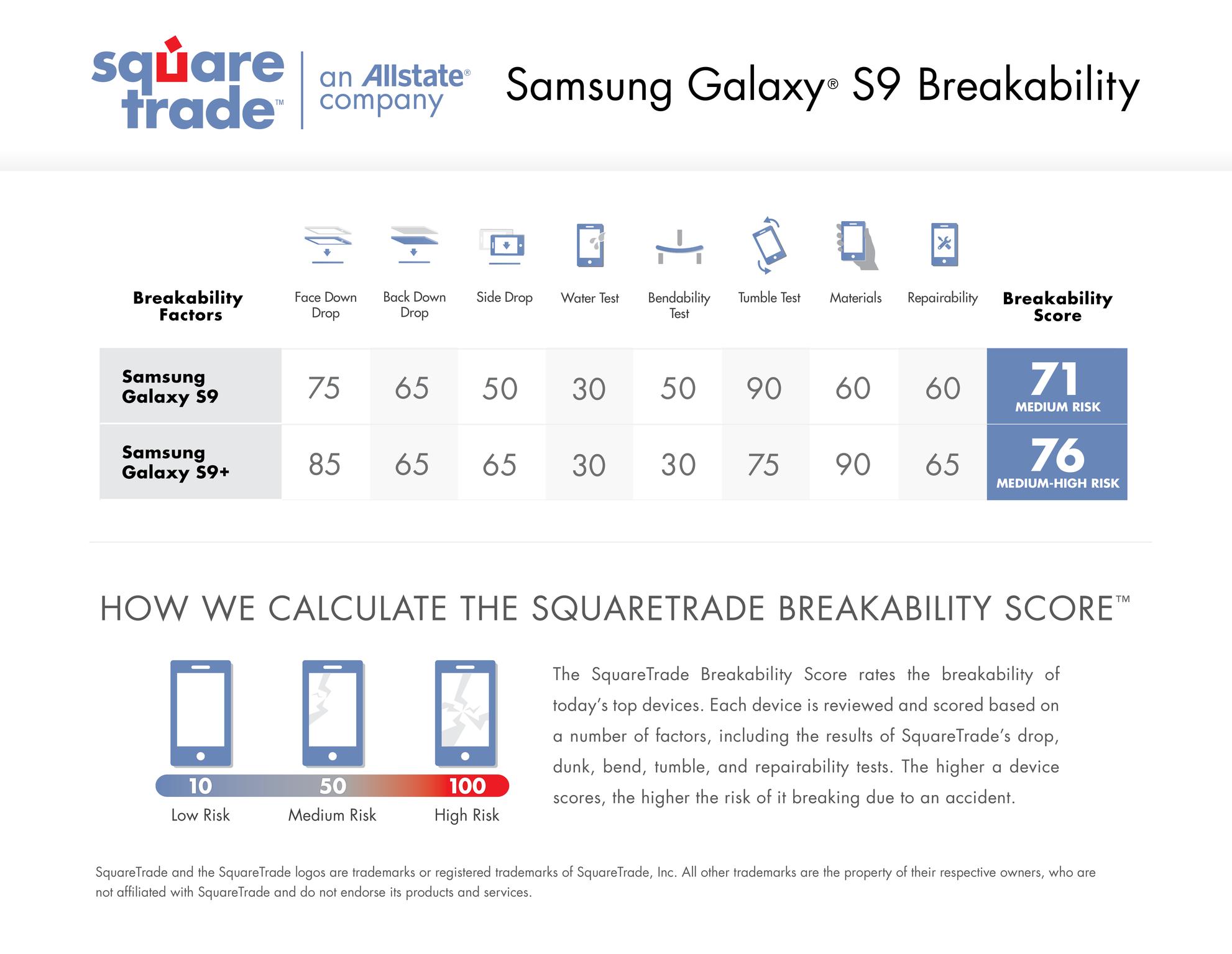 Jak odolný Galaxy S9 je? Je na tom lépe jak Galaxy S8   novinky