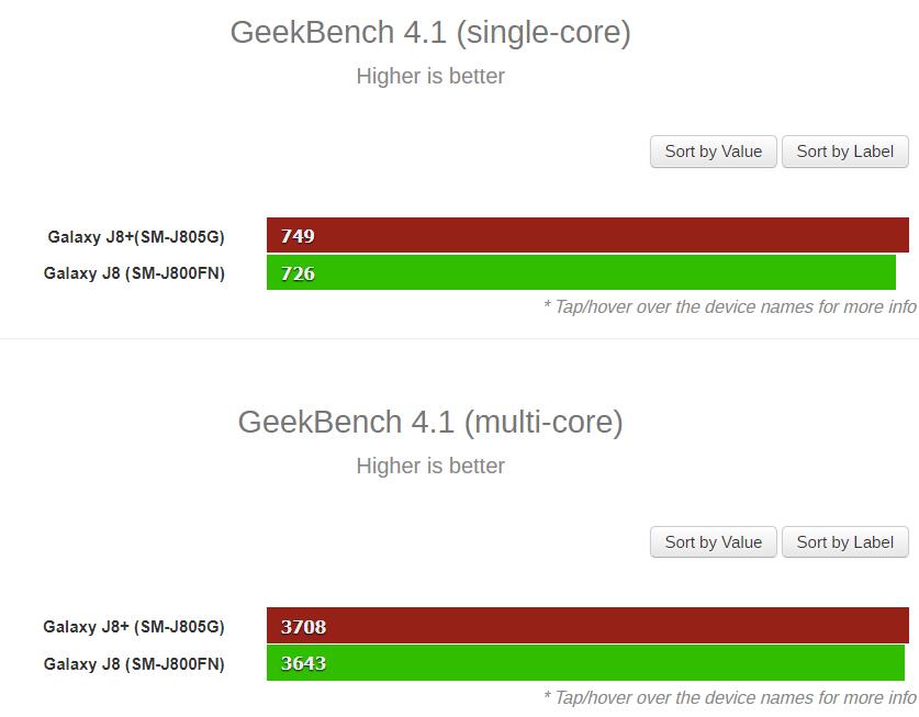 Samsung Galaxy J8+ na Geekbench se Snapdragon 625   novinky
