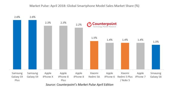 Samsung Galaxy S9 dominovala na světovém trhu v prodejích v dubnu 2018   novinky