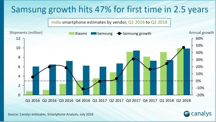 Samsung a Xiaomi jsou si rovni na trhu v Indií