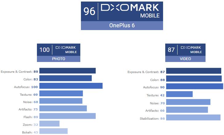 OnePlus 6 překonalo skóre iPhone 8 Plus v testu DxOMark