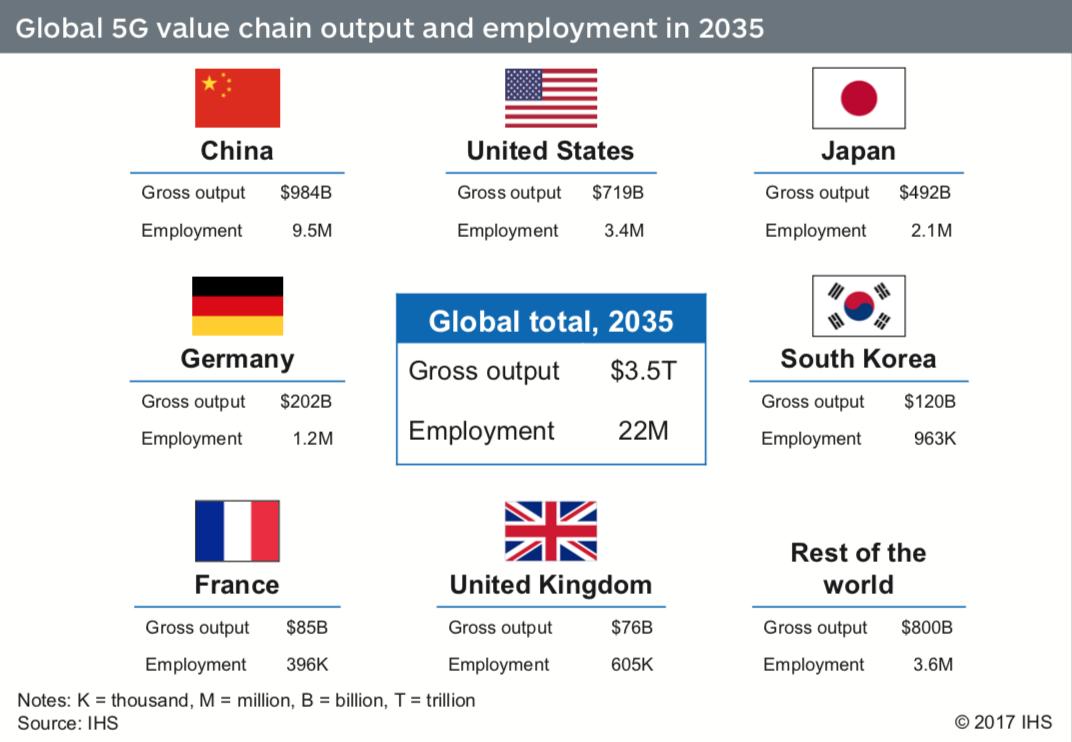 Nasazení 5G sítě bude přínosem pro globální zaměstnanost a HDP