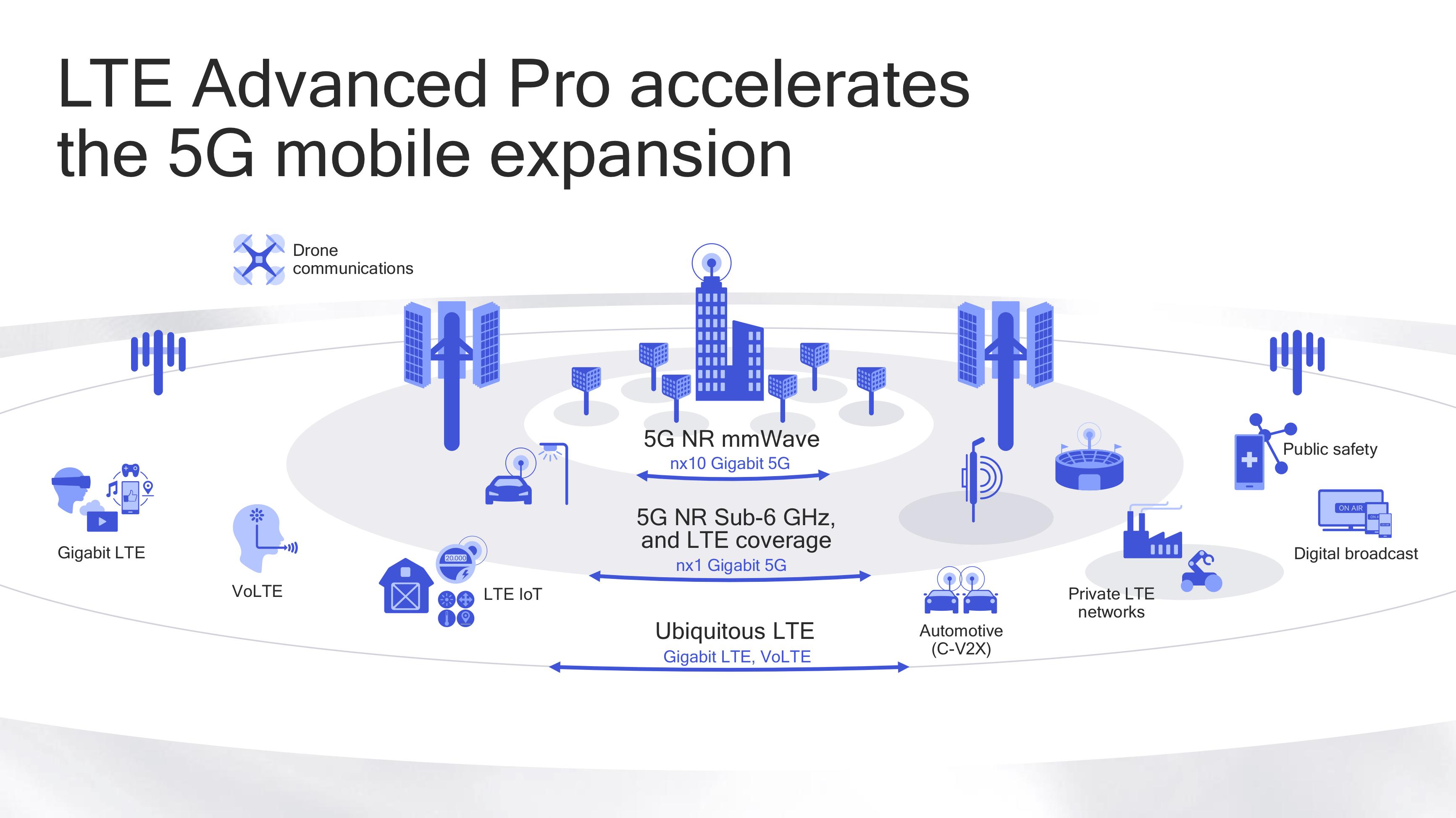 5G síť přinese menší odezvy a větší rychlost