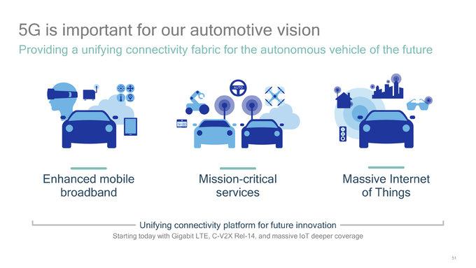 5G síť a komunikace mezi automobily