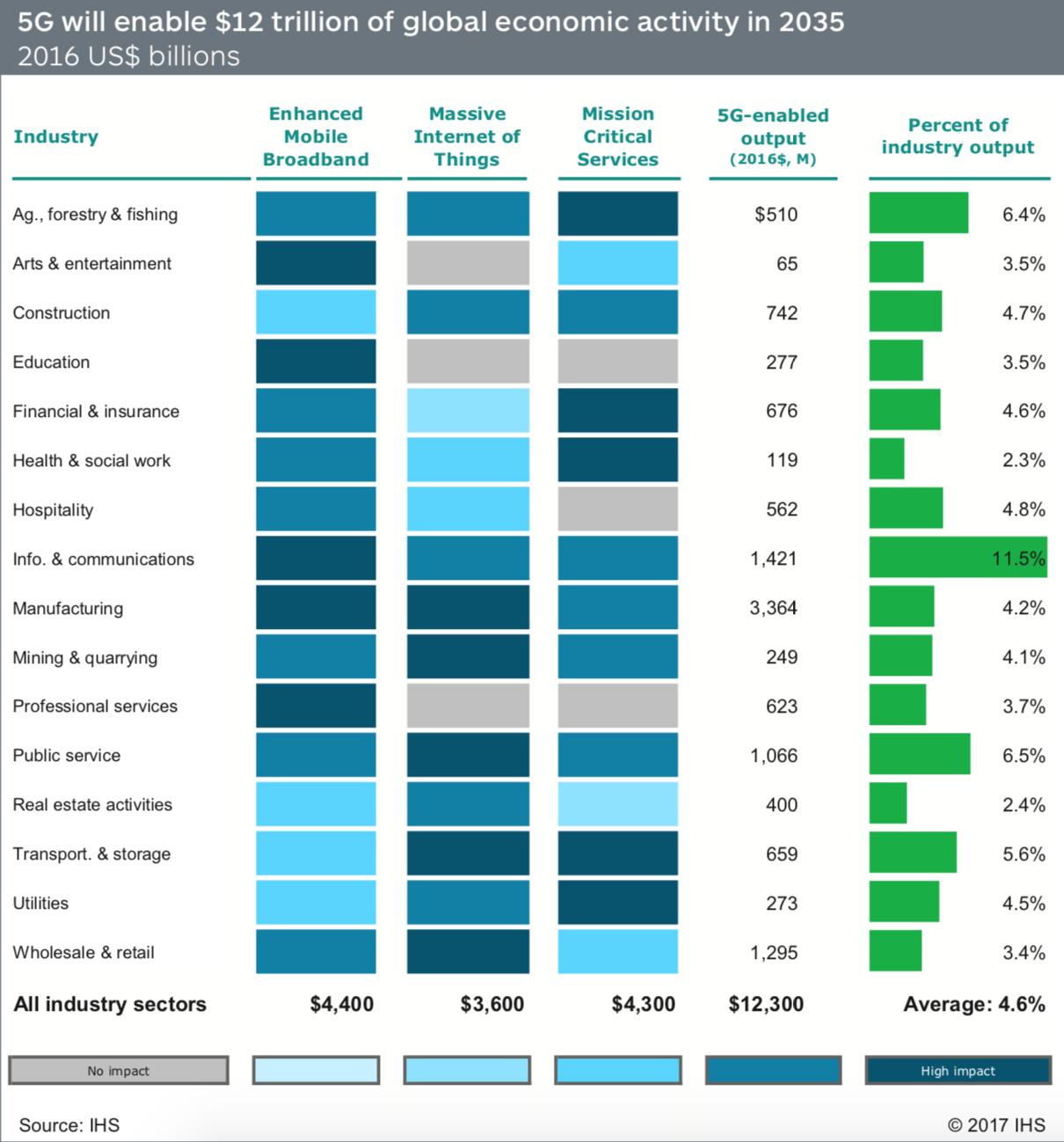 Hospodářská produkce bude značně vylepšena v řadě odvětví díky 5G