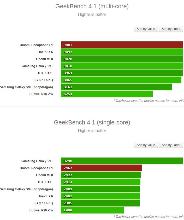 Xiaomi Pocophone F1 test