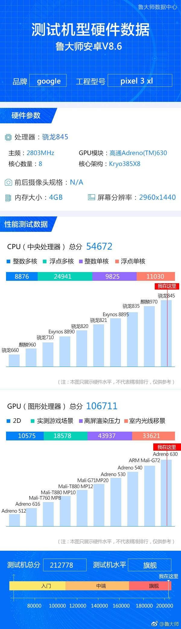 Telefon Google Pixel 3 XL byl viděn v čínském testu
