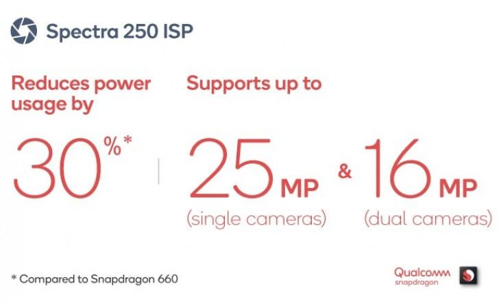 Qualcomm oznámil nástupce Snapdragon 660