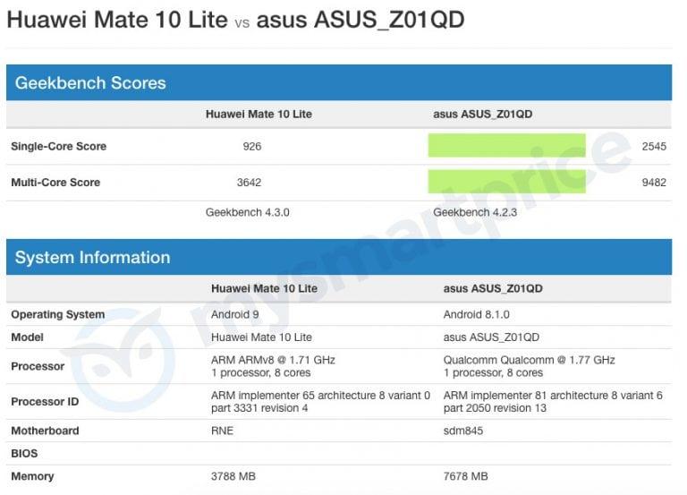 Huawei Mate 10 Lite v testu na Geekbench