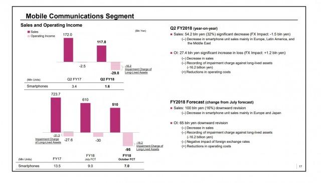Sony finanční výsledek