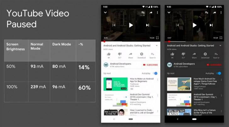 YouTube a dark mód