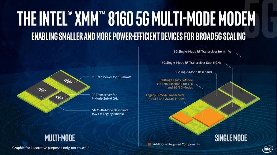 Intel XMM 6160 modem