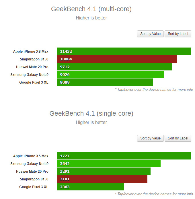 Geekbench test Snapdragon 845