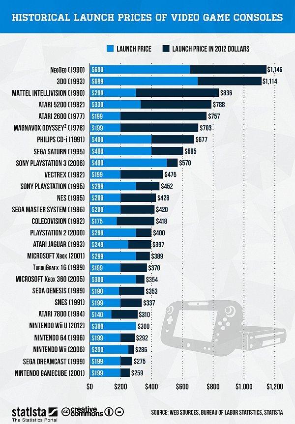 En graphique, le prix des consoles de jeux vidéo à leur lancement
