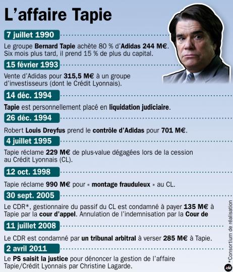 chronologie_de_l_affaire_tapie_9038_hd