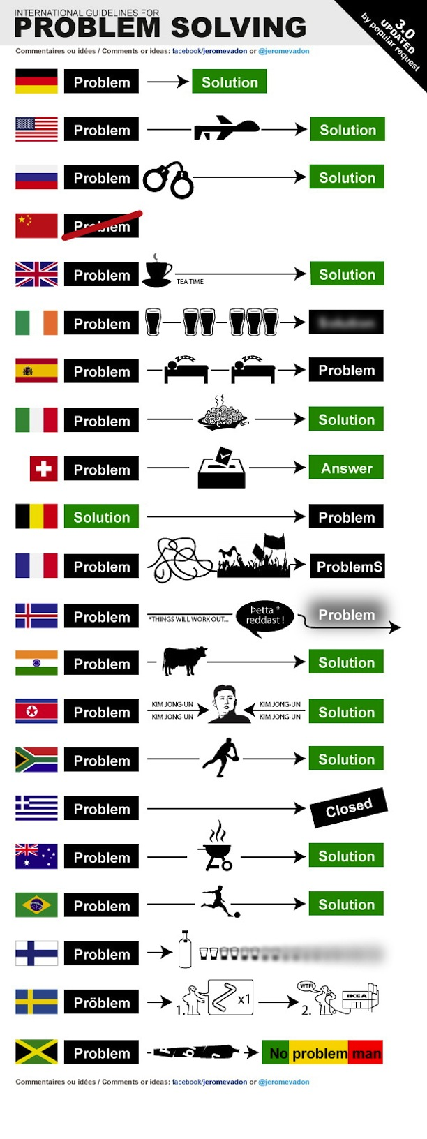 guide-international-problemes