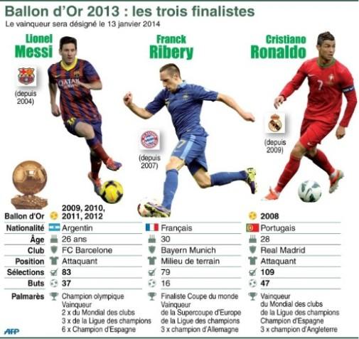7767996476_ribery-messi-et-ronaldo-les-3-finalistes-pour-le-ballon-d-or