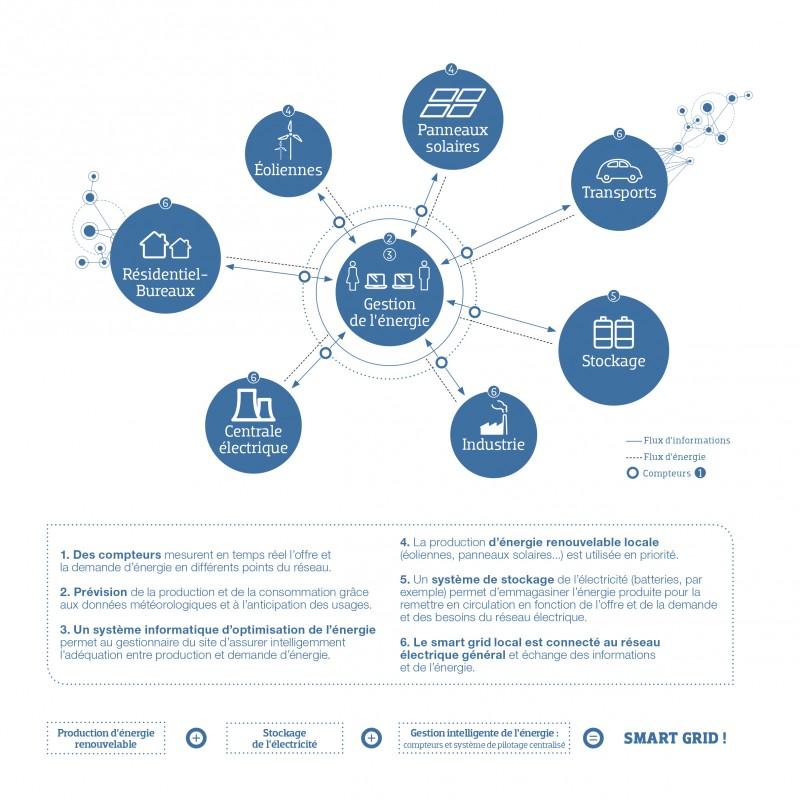 Schema Smart Grid.indd